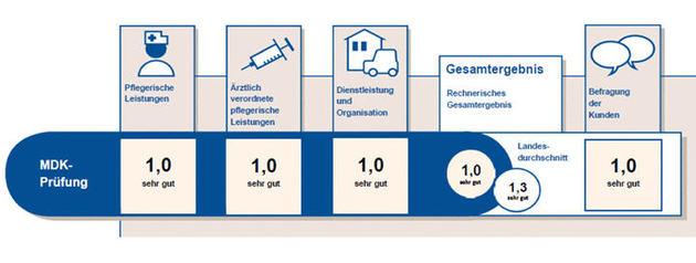 Qualität ambulanter Pflegedienst Residenz Schloss Stetten, Pflege medizinische Versorgung Schloss Stetten, MDK-Prüfung Pflegedienst Schloss Stetten