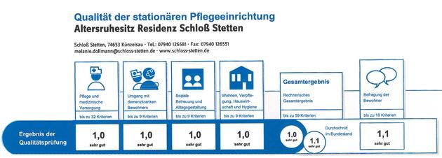 Qualität der stationären Pflegeeinrichtung, Altersruhesitz Residenz Schloss Stetten, Pflege Residenz Schloss Stetten